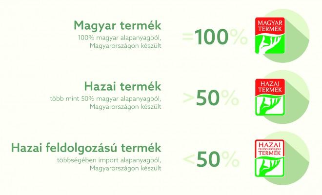 KEZEMBEN A JÖVŐ:  Magyar terméket vásárolok