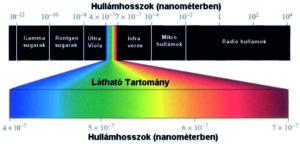 Az elektromágneses sugárzás, és főbb csoportjai